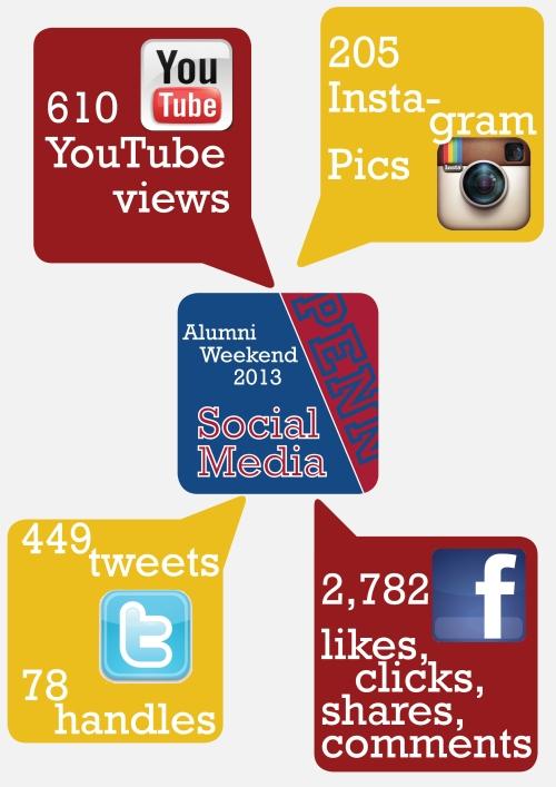 AWSocialMediaInfoGraphic